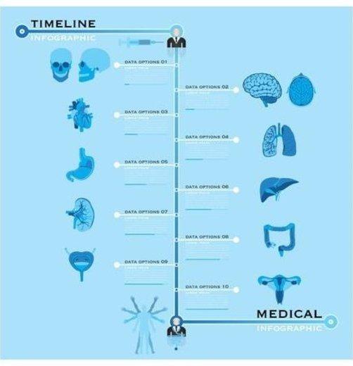 儿童健康 流程图