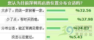 深圳药店服务大调查结果公开!