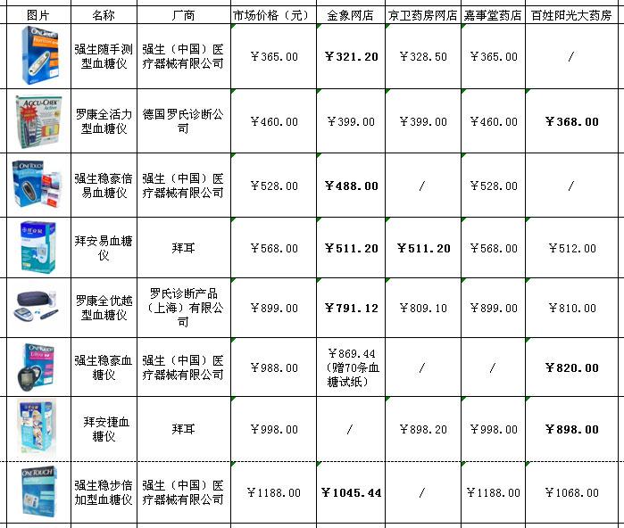 """""""糖友""""手册之血糖仪价格PK"""