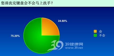 调查报告:50%以上网友从不洗键盘