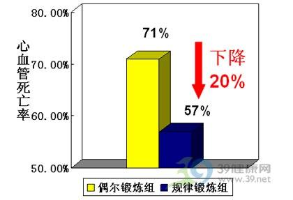 健康讲堂:广州市红十字会医院陈思伟谈心血管病与运动