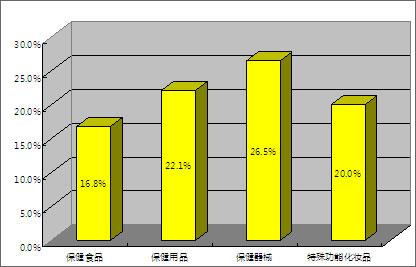 """网络——选、购保健品的""""热线"""""""