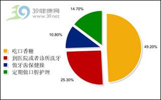 七成网民发现龋齿不检查,对口腔疾病不重视