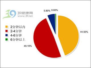 中国网民刷牙时间偏短,专家建议3分钟