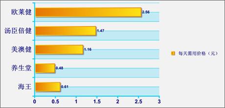 5种维生素E横向评测
