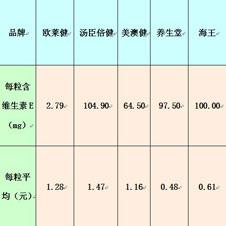 每粒平均维生素E的含量及价钱的比较