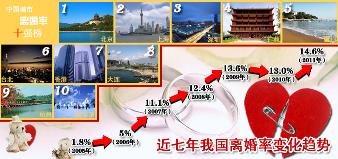 中国离婚率连续七年递增