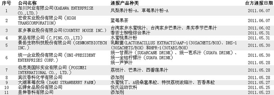 质检总局更新暂停进口台湾食品生产企业名单(点击查看)