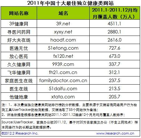中国健康网站排名