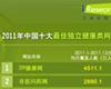 艾瑞咨询:2011年中国十大最佳独立健康类网站――39健康网居首