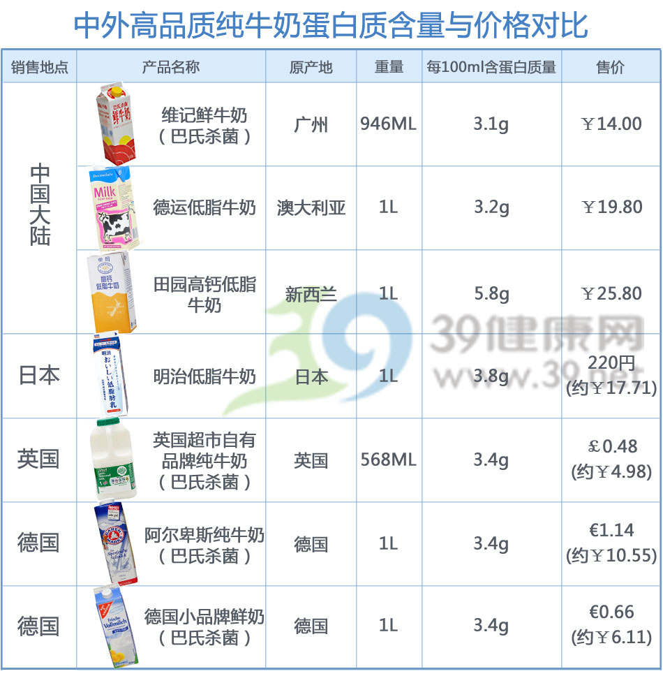 39制图:中外高品质纯牛奶蛋白质含量与价格对比